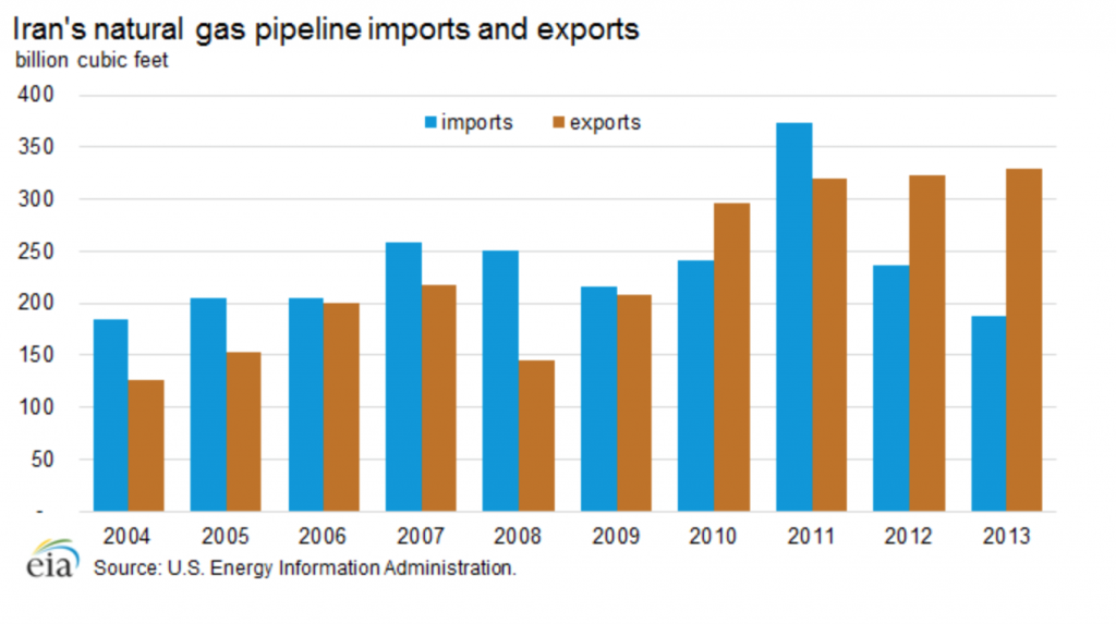 an analysis of imports and exports in countries